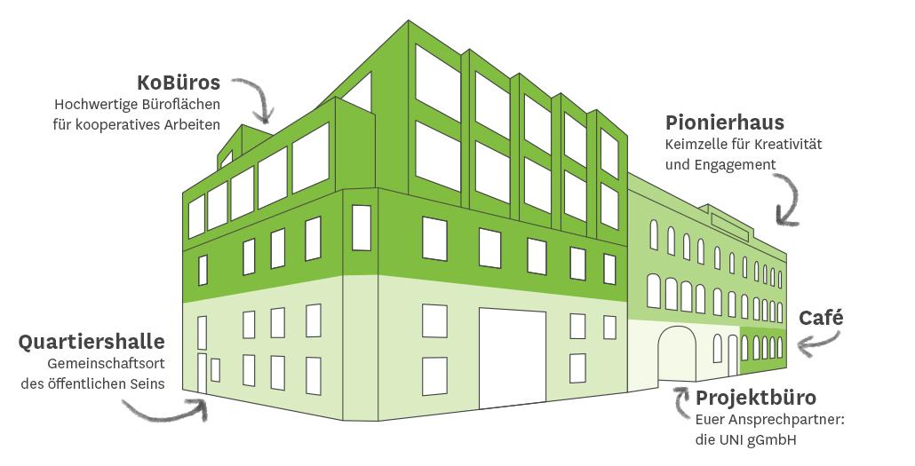 Ein schematischer Aufbau der KoFabrik. Im rechten Gebäudeteil befinden sich im Erdgeschoss das Projektbüro und Café, der Rest sind die Büros des Pionierhauses. Im Erdgeschoss des linken Teils ist die Quartiershalle. Die dritte Etage und neue Aufstockung sind die KoBüros.